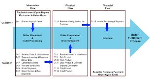 logistics final review module 4