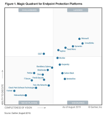Magic Quadrant Chart Gartner Names Microsoft A Leader In 2019 Endpoint Protection
