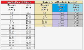 Dmrc Fare Chart Delhi Metro Rail Fare Chart 2017 Indian Railway News