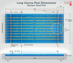 with a length of 50 meters and a width of 25 yards in these instances a mobile bulkhead often helps set the pool up for long course or short course