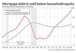 Chart That Shows This Chart Shows The Haves And Have Nots Of The Housing