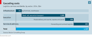 Dhl International Rates Chart Thinking Outside The Box The Global Logistics Business Is