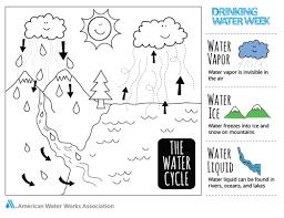 Drinking Water Week Kids Coloring Contest