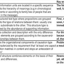 What Is Expository Text Expository Text Structure Patterns Download Table