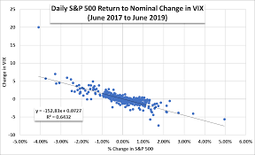 Stock Market Outlook Vix Signals Complacency As S P 500
