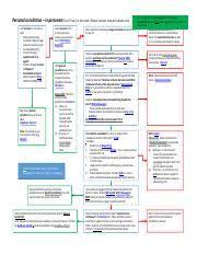 Civil Procedure Personal Jurisdiction Flowchart Ppt
