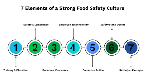 7 Elements Of Culture 7 Steps To Establish A Food Safety Culture Worldaware