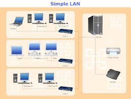 cartoon networks network diagram builder how to build network computer network diagrams solution and shows the lan network diagram