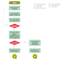 Accounting Flowcharts Procurement Process Mapping Flow