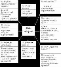 Современная концепция управления качеством Курсовая работа Классификация видов контроля качества