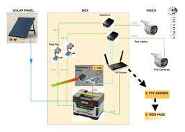 System Design Monitoring System Octopus Foundation Monk Seal Complete Autonomous System