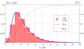 Histograms And Particle Size Distribution Functions
