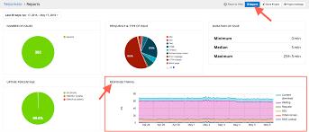 Uptime Percentage Chart Uptime Monitoring Testomato Help Latest Documentation