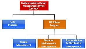 Cascom Materiel Maintenance Management