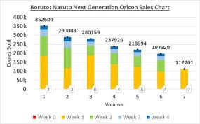 Boruto Volume 7 Sold 112 201 Copies In Its First Naruto