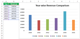 Chart Sample How To Make Chart Graph In Excel Step By Step Guide Top