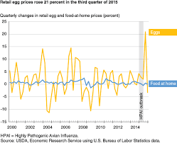 Egg Price Chart Usda Ers Retail Egg Price Volatility In 2015 Reflects Farm