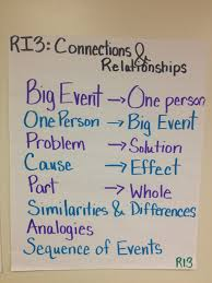 Teaching Common Core Ri3 Connections Relationships With