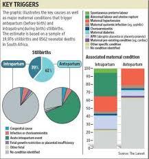 Stillbirth Rates By Week Chart India Has Highest Number Of Stillbirths Says Lancet Study