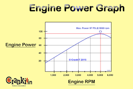 What Is Horse Power How To Calculate Use It Effectively