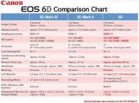 Canon Digital Slr Comparison Chart Canon Dslr Camera Comparison Chart 2017 Nikon Dslr