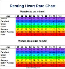 Resting Heart Rate Chart Resting Heart Rate Chart Lower