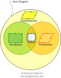 Parallelogram Venn Diagram Parallelogram Definition Plane Geometry Elearning