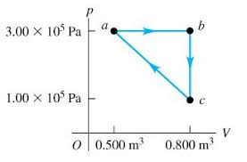 Thermodynamic Processes Chart A Monatomic Ideal Gas Is Taken Around The Cycle In Figure 1
