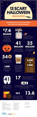 scary halloween health stats you need to see