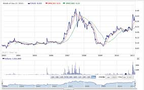 Yahoo Finance Stock Charts 5 Free Charts For Singapore Stocks