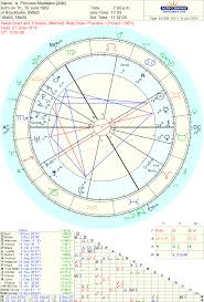 Astrology Love Famous Couple Synastry Princess Madeleine