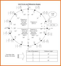 Unit Circle Sin Cos Tan Chart Unit Circle For Tan Math Articles Unit Circle Sin Cos Tan