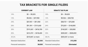 2018 Tax Rate And Tax Brackets Trump House Senate Gop Vs
