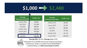Microsoft Profit 2015 Microsoft Investing 50 Million In Weather Trade Application