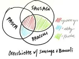 Drawing A Venn Diagram Venn Diagram Dinner Dinner A Love Story