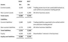 definitions of balance sheet balance sheet components and format of the balance sheet cfa