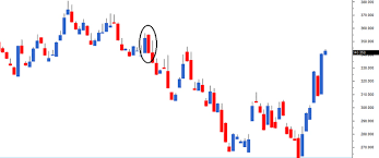 Bank Nifty Candle Chart Live Single Candlestick Patterns Part 1 Varsity By Zerodha