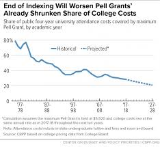 2017 2018 Pell Grant Income Chart 2018 Funding Bill Should Boost Pell Grants Center On