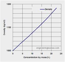 liquid density chart prettier ethylene glycol water mixture density table