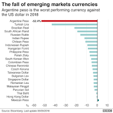 Argentina The Crisis In Six Charts Bbc News