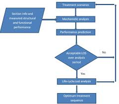 Validation Flow Chart Chapter 3 Application And Validationof Rsi Framework At
