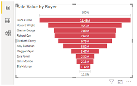 Power Bi Charts Top 9 Types Of Chart Visualization In Power Bi