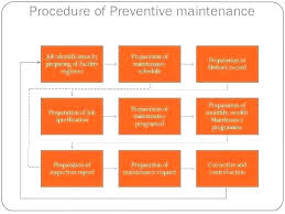 Facility Preventive Maintenance Schedule Template Printable Plan For