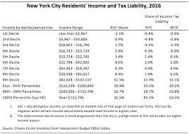 Medicaid Eligibility Income Chart Nyc Nycs High Income Tax Habit Empire Center For Public Policy