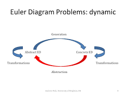Venn Euler Diagram Problems Interactive Visual Classi Cation With Euler Diagrams Ppt Download