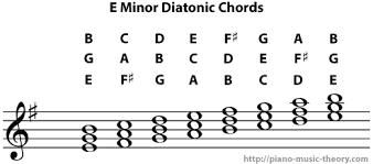E Minor Chord Chart Diatonic Chords Of E Minor Scale Piano Music Theory