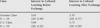 Chart Of Students Interest In Cultural Learning Download