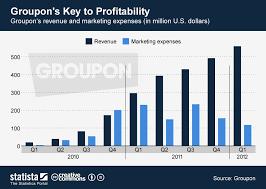 Chart Groupons Key To Profitability Statista