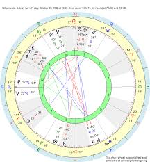 Libra Birth Chart Birth Chart Nityananda Libra Zodiac Sign Astrology