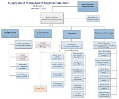 Organization Chart Organization Chart Supply Chain Management 16